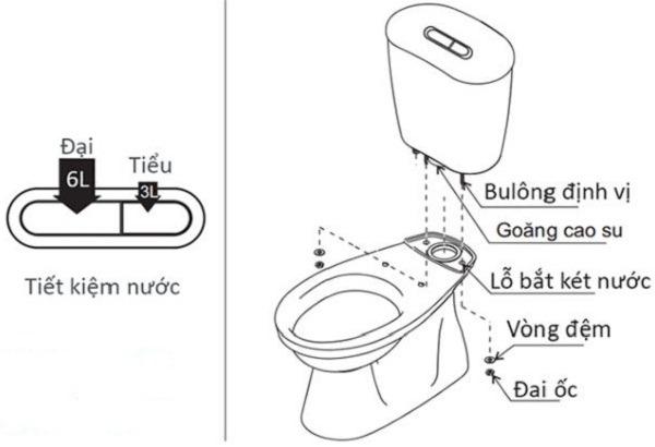 cách lắp đặt bồn cầu Inax
