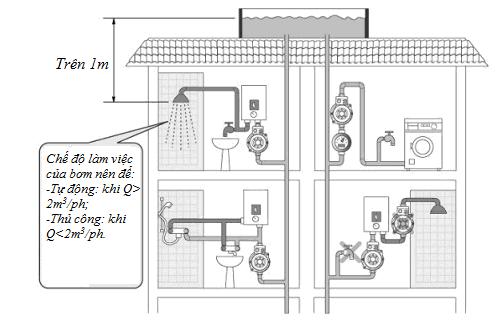 Chi tiết các bước lắp đặt bơm tăng áp cho nhà tắm