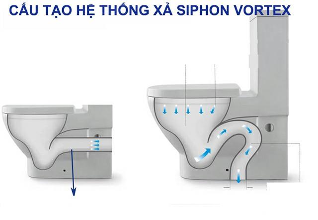 Công nghệ xả nước Vortex Flush